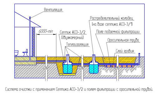Септик АСО-3/2, АСО-3/1 - схема установки в качестве локальной канализации.