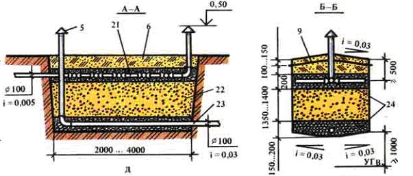 Одноступенчатый песчано-гравийный фильтр